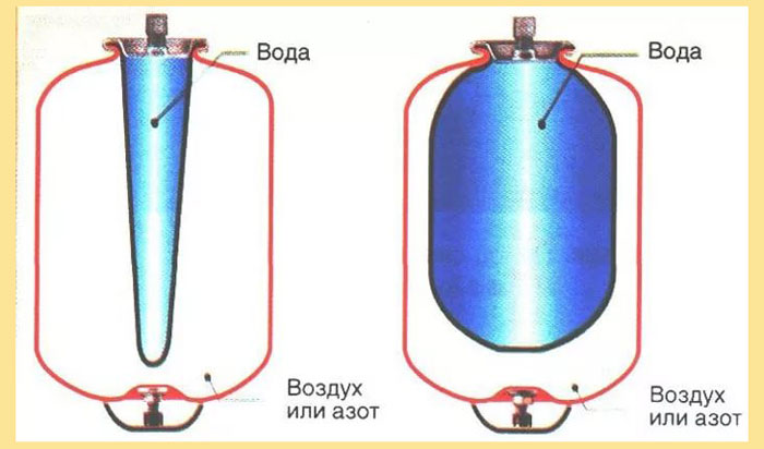 Мембрана груша или балон