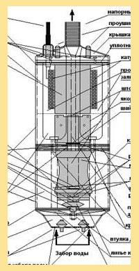 Схематичная конструкция насоса водолей