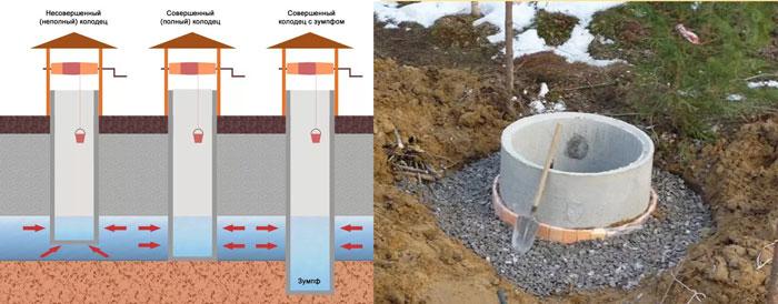 Водные источники под колодец