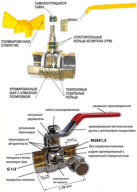 Шаровой кран и параметры