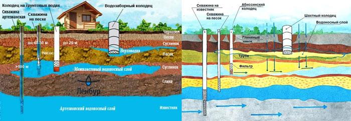 Схема слоев воды и грунта для скважин