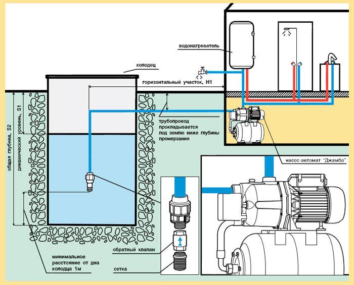Как подобрать станцию водоснабжения