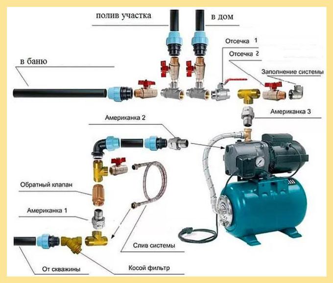 Схема подключения системы водоснабжения
