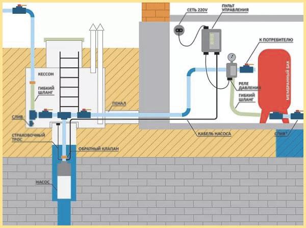 Схемы водоснабжения дома