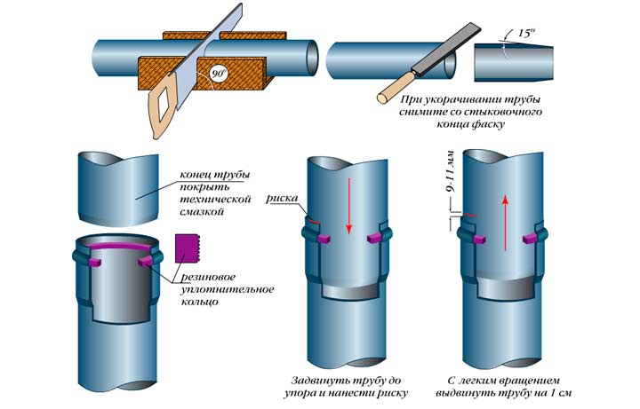 Раструбное соединение труб ПНД