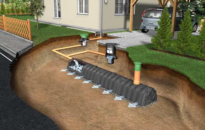 Дренажная система по отводу вод