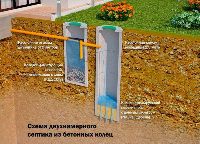 Двухкамерныый септик канализации частного дома