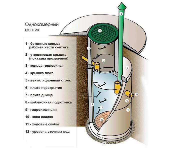 Однокамерный септик канализации