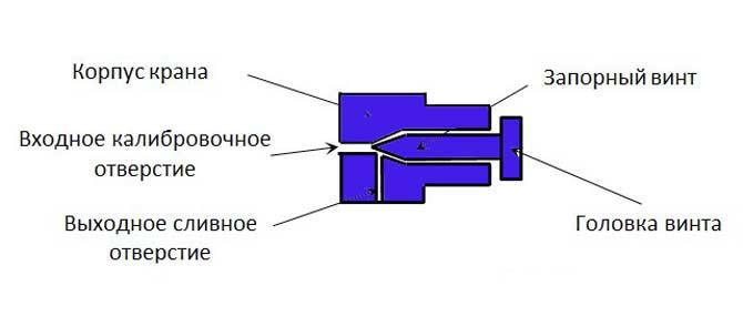 Строение крана Маевского