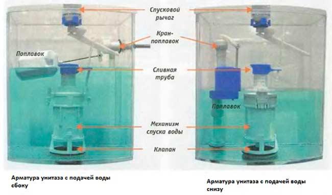 Виды запорной арматуры бачка по способу подачи воды