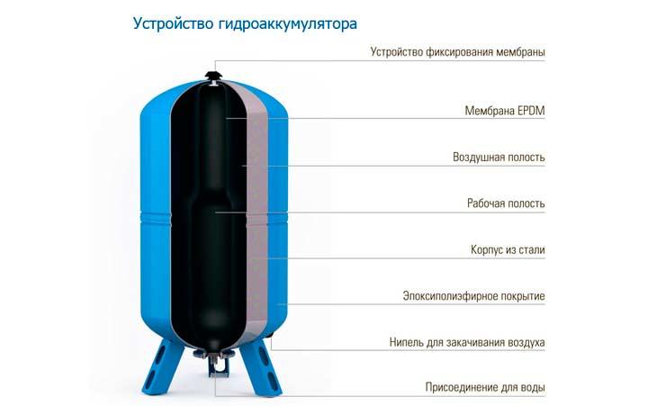 Строение и принцип работы гидроаккумулятора