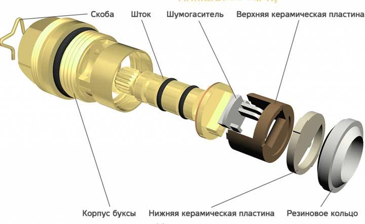 Устройство керамического крана-буксы