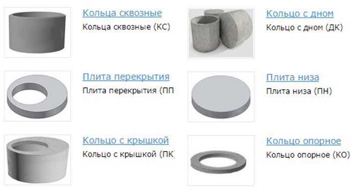 Разновидности бетонных колец