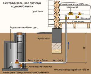 Схема прокладки водопровода