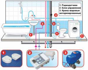 Схема защиты протечек