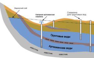Вода в земле