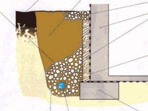 Схема дренажа вокруг дома