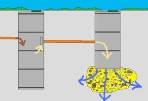 Рисунок схемы септика из бетона