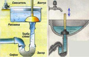 Механическая чистка сифона