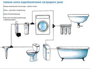 Схема фильтрации воды в доме