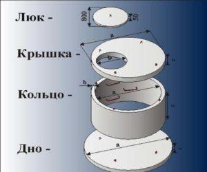 Размеры колодца