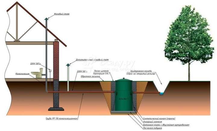 Типы канализаций дома