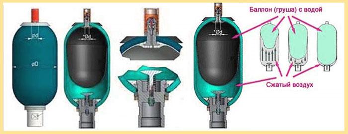 Конструкция гидроаккумулятора с балонной мембраной