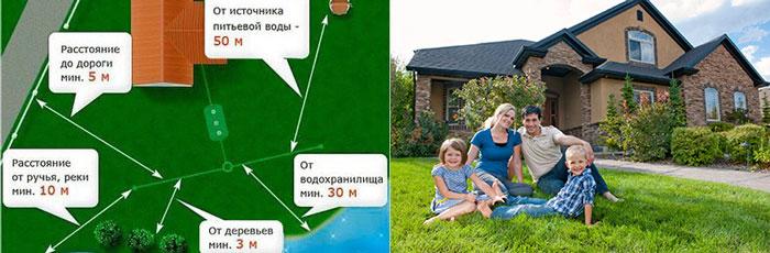 Семья возле дома и схема выбора места под сектики