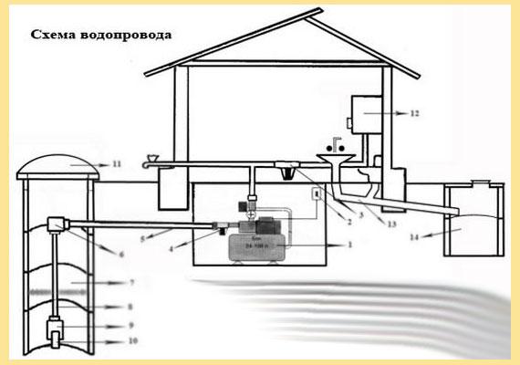 Схема водопровода дома