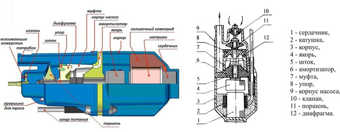 Кнструкция вибрационных насосв