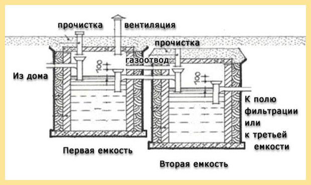 Схема подачи воды и отвода газа из канализационных камер