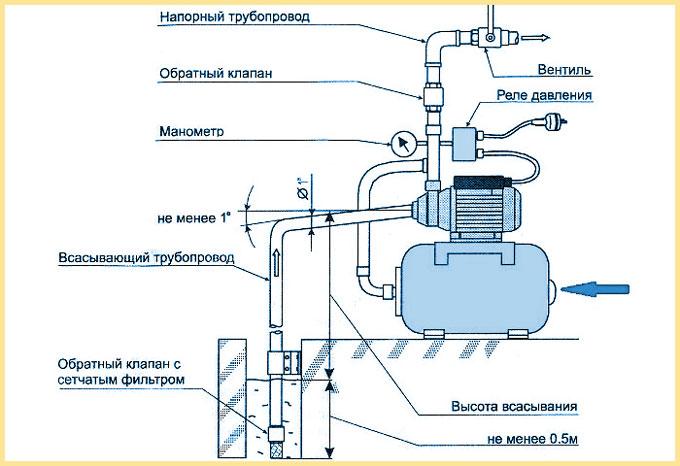 схема подключения реле давления в насосной станции