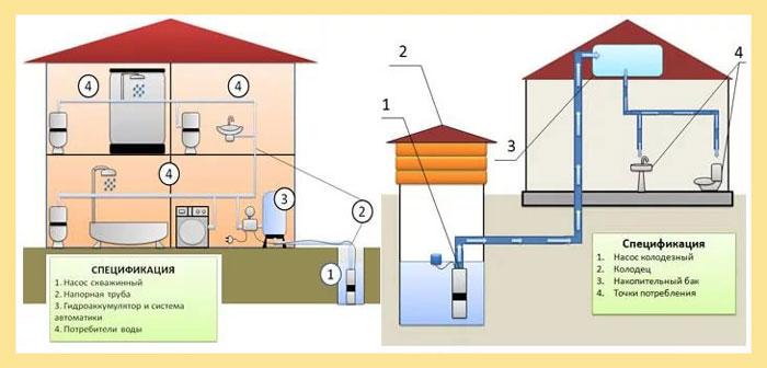 выбор системы водоснабжения с колодцем или скважиной