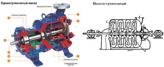 Одноступенчатые и многоступенчатые центробежные насосы