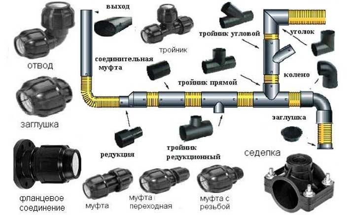 Фитинг для труб ПНД