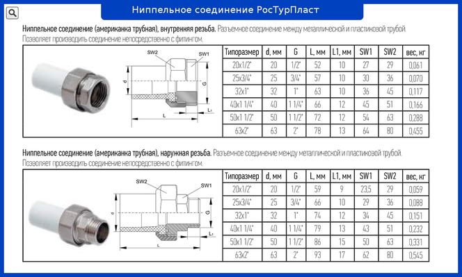 таблица американки для полипропиленовых труб