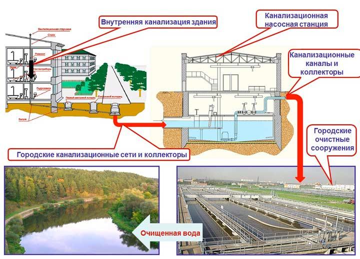 Городская канализационная система