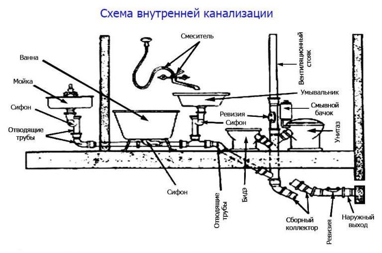 Составляющие канализационной системы