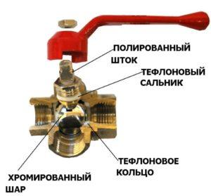 Разрез крана для отопления