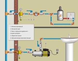 Насос для водопровода. Установка