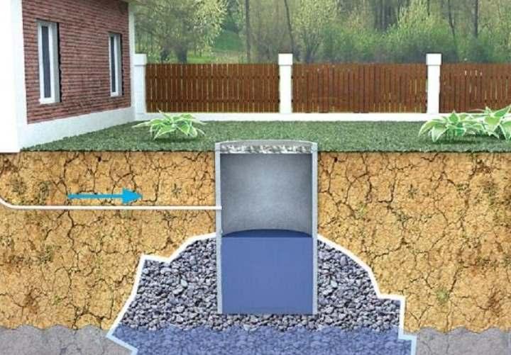 Канализация для бани на даче