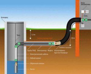 Рисунок схемы подключения насоса для скважины