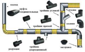 Детали для канализации