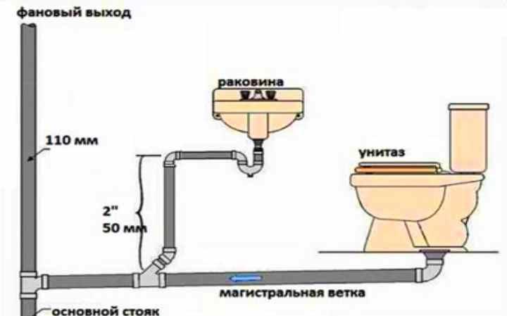 Если вы делаете канализационную систему, вы сами сможете решить откуда она возьмет свое начало