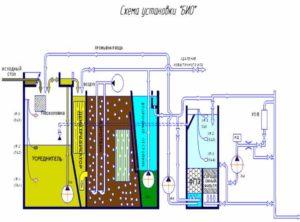 на выходе канализационной системы дома поставить грабельную решетку. Это даст возможность удалить из поступающей воды большие частицы;