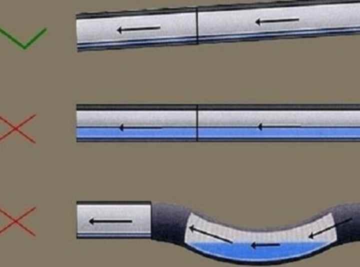 Какой уклон канализационной трубы должен быть: Обзор  Видео