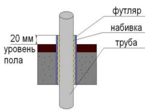 Трубы отопительной системы и водоснабжения