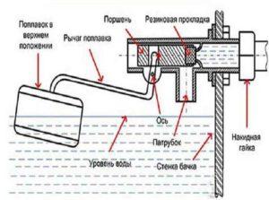 Механизм набора воды в бачок унитаза