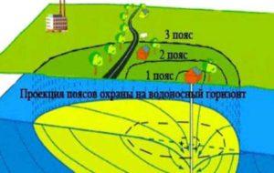 Все сведения об особенностях планировки и строительстве зданий в городах и селах содержатся в СНиП 2.07.01-89.