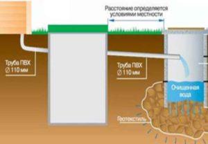 Автономные канализации отличаются своим устройством, так как каждый участок имеет свои особенности.